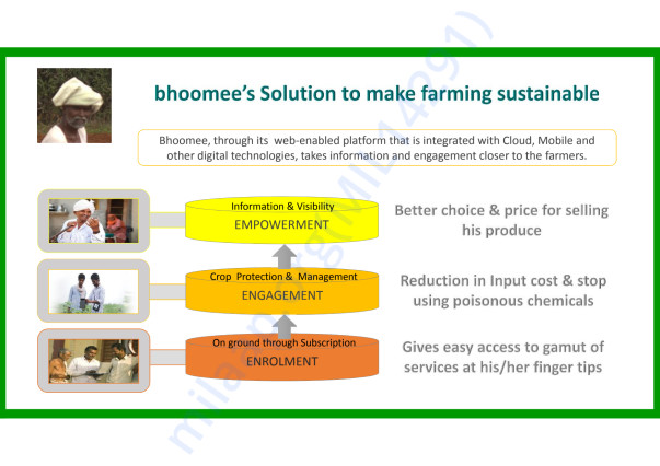 bhoomee's Solution to make farming sustainable