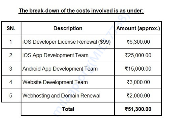 Break-down of costs involved