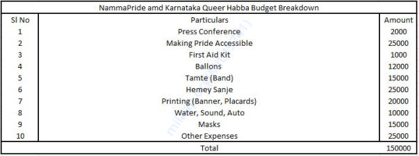 Budget Breakdown for Namma Pride and Karnataka Queer Habba 2018