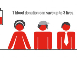 Help us spread awareness about blood donation in Delhi-NCR region