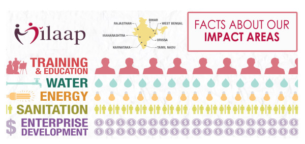 Impact Areas