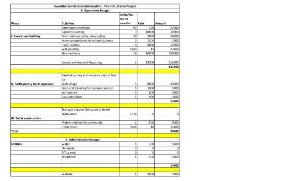 Budget Report - Swachhateyinda Gramabhivrudhi