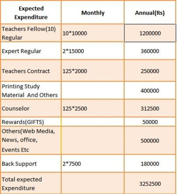 Yearly  Expenditure  Plan