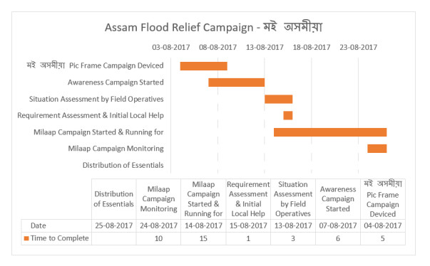 Assam Flood Relief Campaign - Gantt Chart