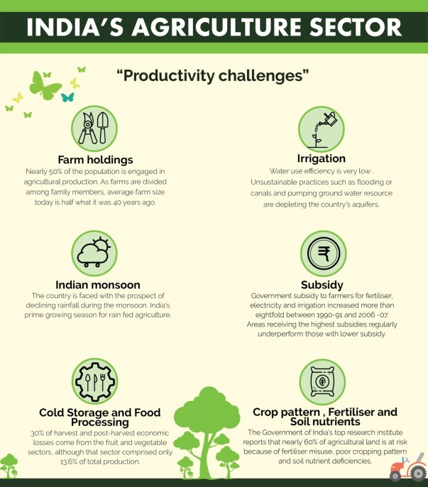 Challenges faced by Indian Agriculture