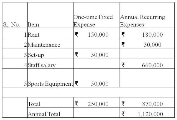 TNP Finances