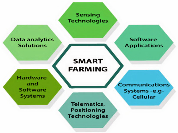 Smart Farms - Tech Driven Farmer