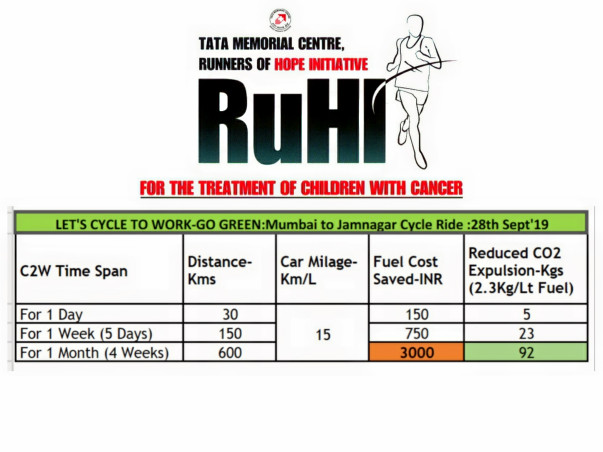 Lets Cycle2Work And Save Children With Cancer #TMCRuHI