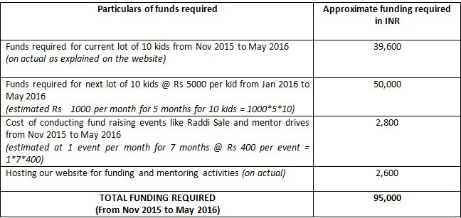 Funding Required